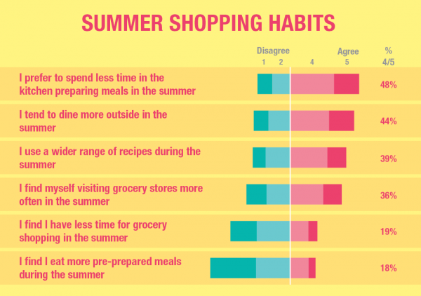A Guide to Summer Promotions