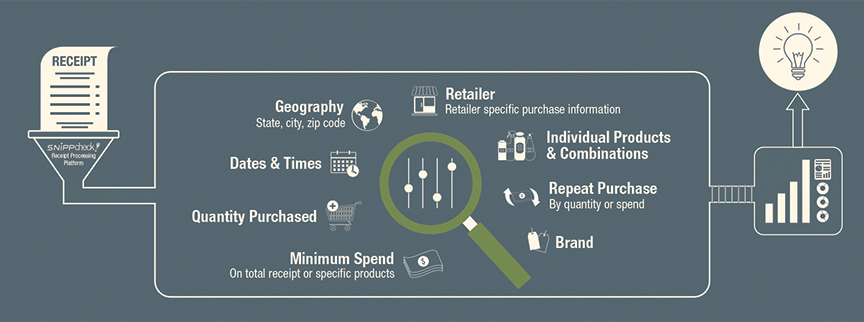 What Kind of Data Can You Get From A Receipt?