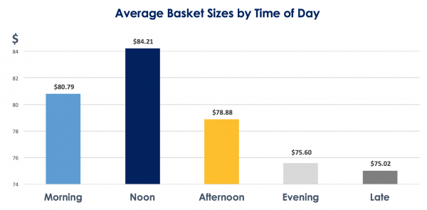 Time of Day Consumers Shop