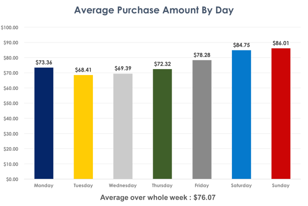 Consumer Shopping Habits