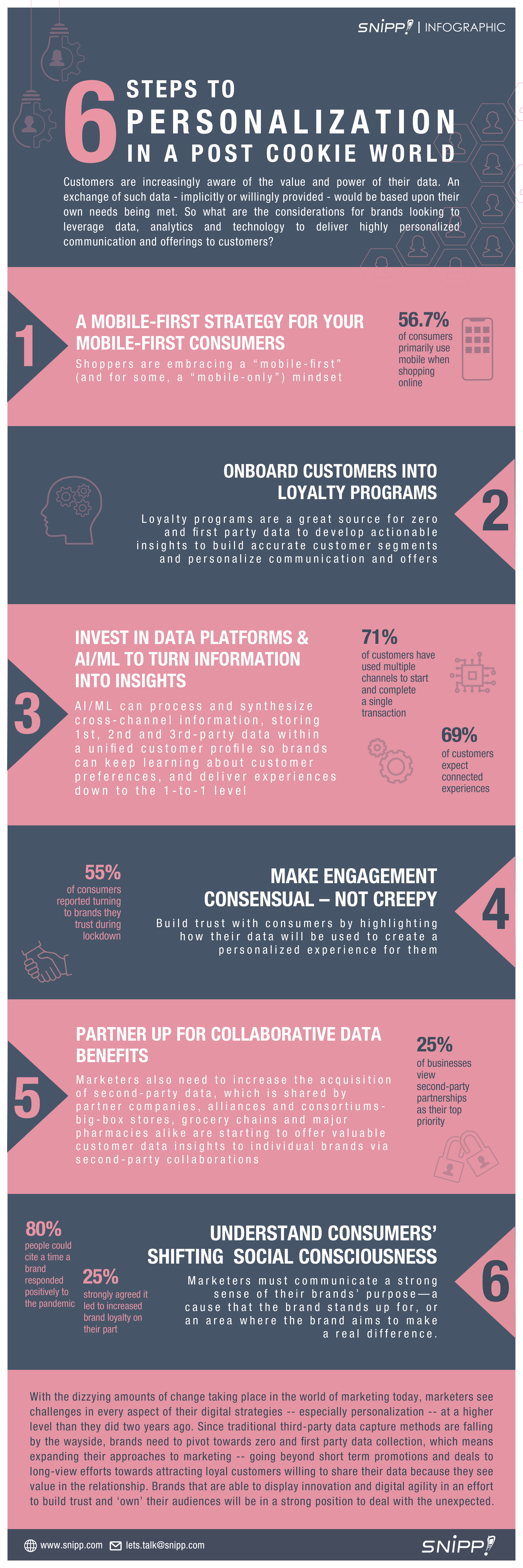 Snipp-Infographic-Personalisation and Segmentation 2021