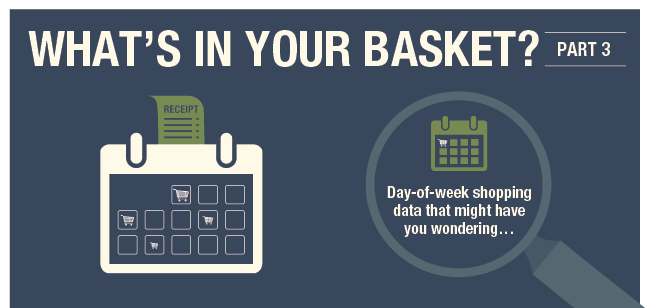 What's In Your Basket: Consumer Shopping Habits by Day of Week
